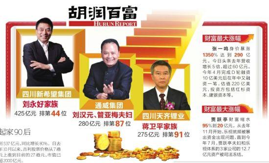 2017胡润百富榜发布 四川三人上榜