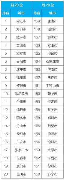 图:2018年9月169个重点城市排名前20位和后20位城市名单