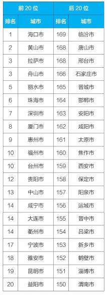 2018年1-9月169个重点城市排名前20位和后20位城市名单