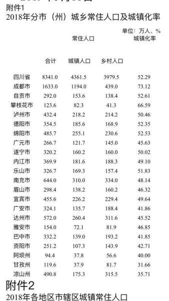 自贡人口数_自贡市最新人口数量统计,2016 2017年自贡市人口净流入出来统计表