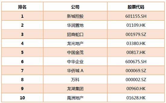2019新浪财经上市房企价值榜TOP50之盈利能力十强(数据来源:新浪财经)