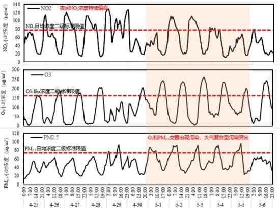 成都连续9天臭氧污染结束!5月3日最高气温超35℃,属历史最早高温