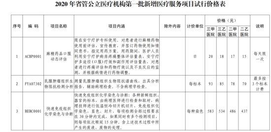 四川省医保局公布16项新增医疗服务项目及试行价格 为全省最高限价