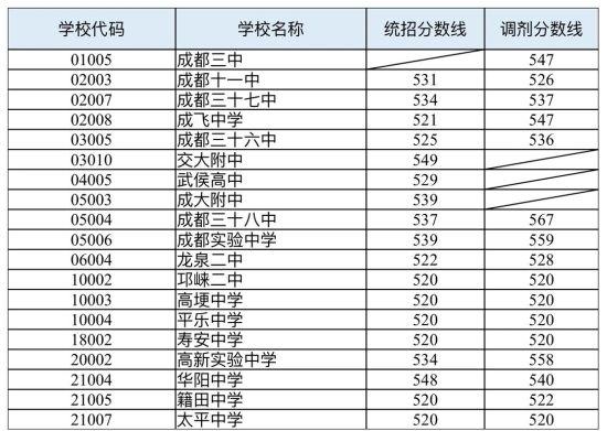 """成都""""5+2""""区域将进行第四批录取 13:00至16:00征集志愿"""