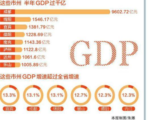 """四川各市gdp_四川最""""低调""""城市,位居省内第二名,却连成都GDP零头都不到"""